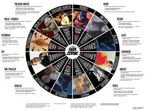 El Zodiaco Geek